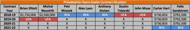 flyers goalie contracts may 2218