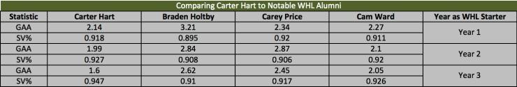 hart notable comparison