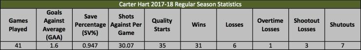 Hart Regular Season